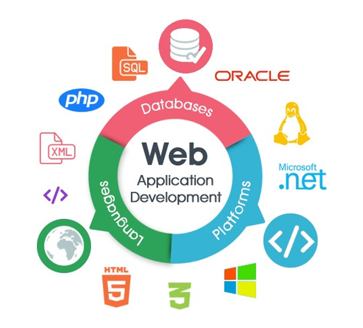 https://arksstech.com/wp-content/upload/2018/06/web-development-application.png