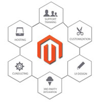 https://arksstech.com/wp-content/upload/2018/09/magento_development.jpg