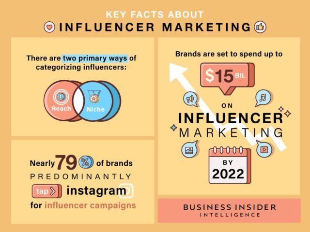 24 Essential B2B Influencer Marketing Statistics